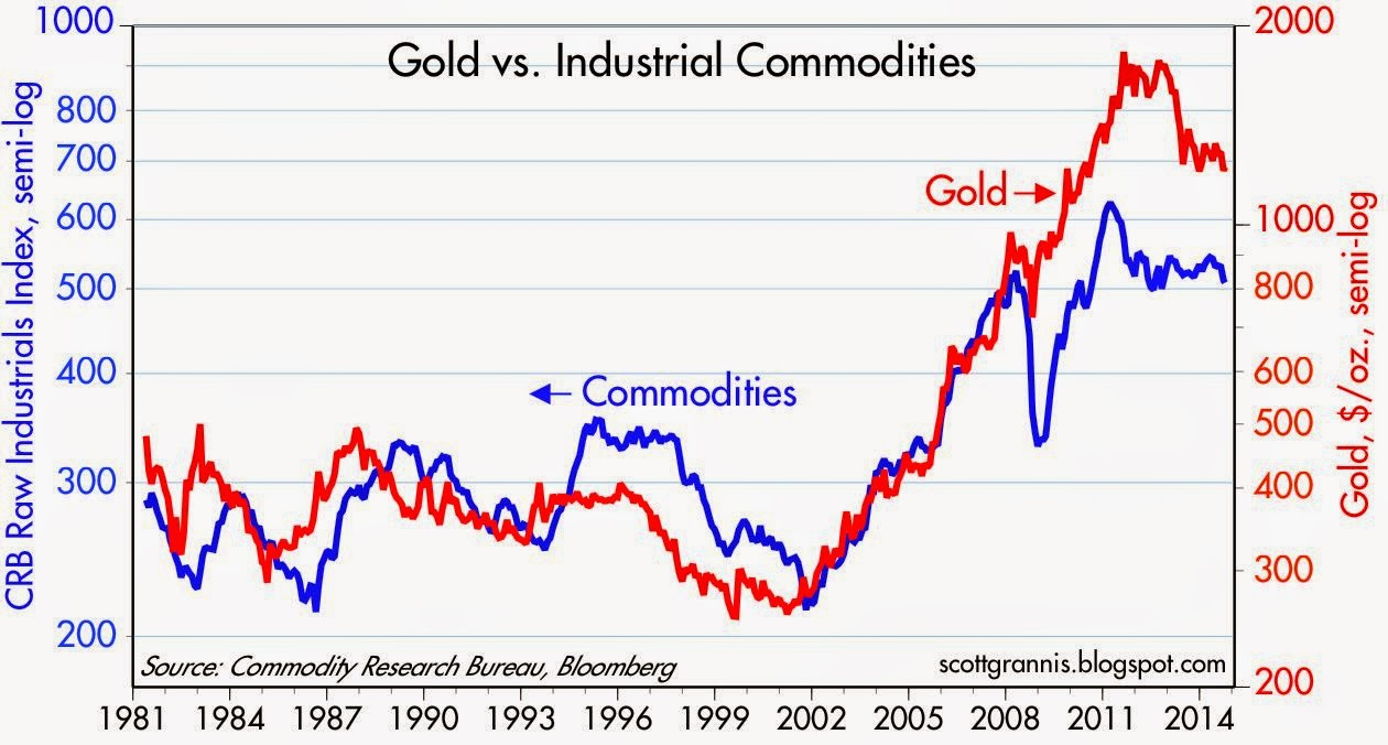 But Nothing In This Chart Suggests A Plunge Commodity Prices Is Necessary Or Imminent Are Still Very High Compared To Where They Were