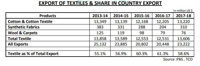 Export of Pakistan Textiles 2020