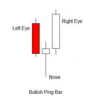 Bullish-Pin-Bar-Price-Action