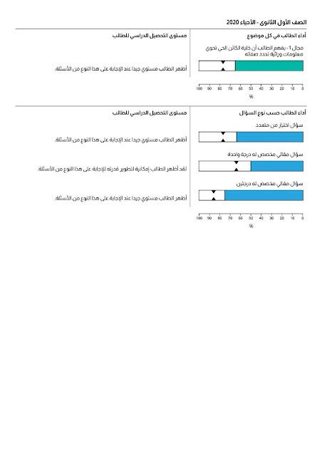 عاجل وهام لكل اولي وثانيه ثانوي التقييم المفصل للامتحانات الالكترونيه - كارت تفاصيل الاداء ( اجيال الاندلس )