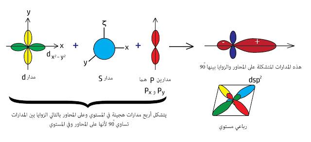 رباعي مستوي والتهجين  dsp²