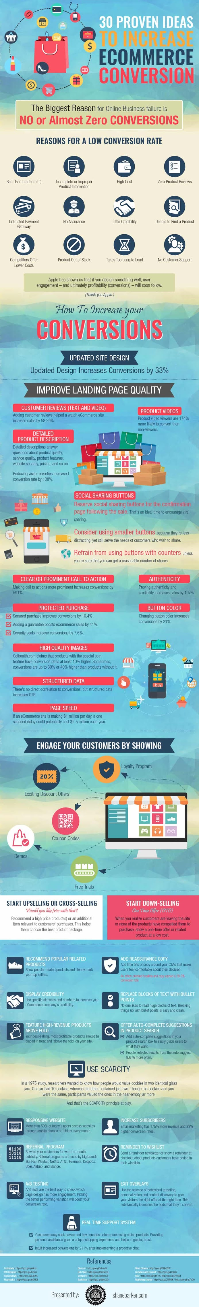 30 Proven Ideas to Increase Ecommerce Conversions #infographic