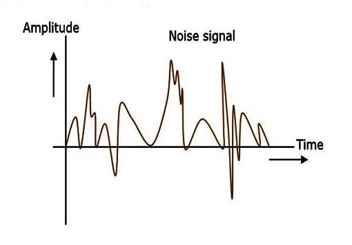 أنواع الضجيج في الاتصالات