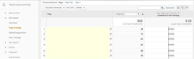 5 Komponen Penting Untuk Mengukur Performa Blog dengan Google Analytics