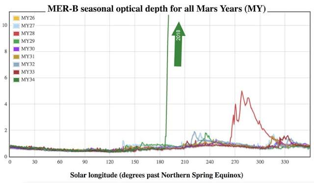 gráfico de compração das tempestades de areia enfrentadas pela sonda Opportunity - NASA
