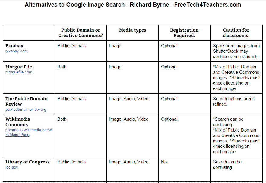 Free Technology for Teachers 10 Charts Comparing Popular