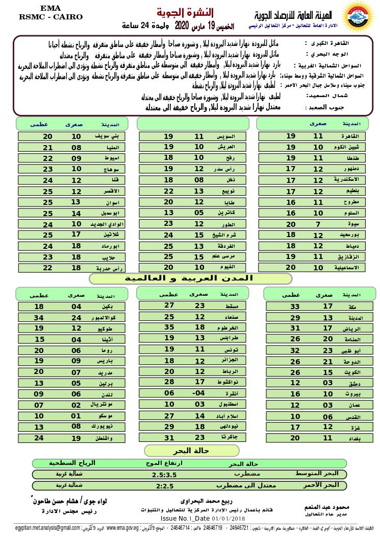 اخبار طقس الخميس 19 مارس 2020 النشرة الجوية فى مصر و الدول العربية و العالمية