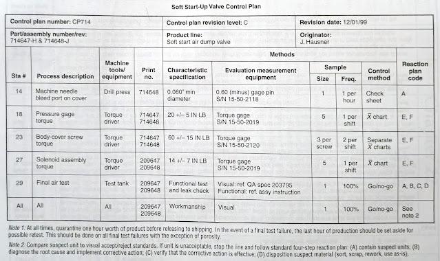 Control Plan (Page no.1)