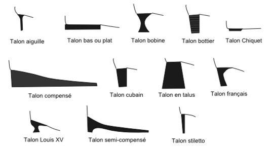 Tipos de zapatos infografias