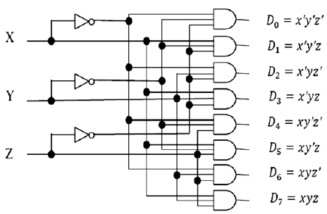 VLSI: 3-8 Decoder Structural/Gate Level Modelling with