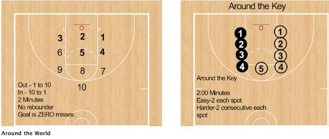 RonSenBasketball: Basketball: Five Favorite Individual