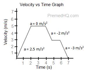 Velocity Vs Time Graph Unit 4: Motion ...