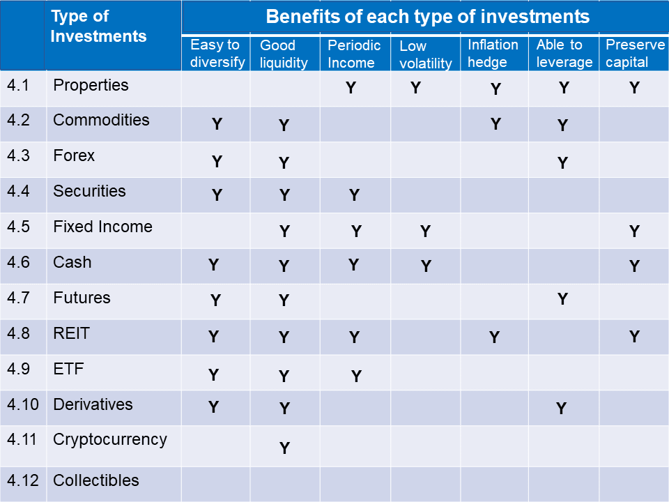 Comparative Benefits of different Assets