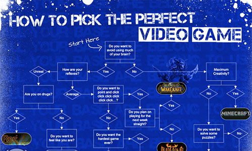 how to pick the perfect video game - infographic