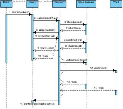 Technical Diagram of an Appointment Management System Software