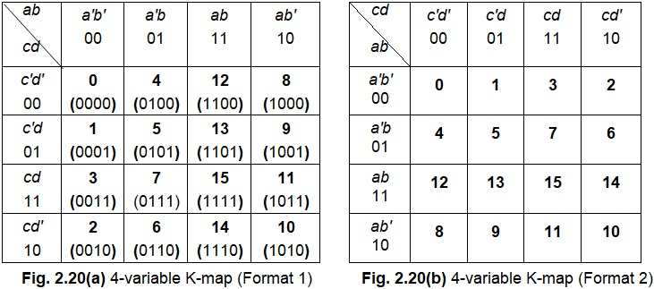 "Four Variable Karnaugh Map with Examples - Electronics and ... on bitwise operation, 4 input k map, de morgan's laws, seven segment display k map, digital map, consensus theorem, boolean function, 4x4 k map, binary decision diagram, prime implicants k map, race condition, combinational logic, xor k map, truth table, 5"" variable k map, maurice karnaugh, edward w. veitch, boolean expression, logical graph, full adder k map, boolean algebra, central park map,"