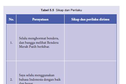 Tabel 5.5 Sikap dan Perilaku Kepahlawanan, PKN Kelas 8