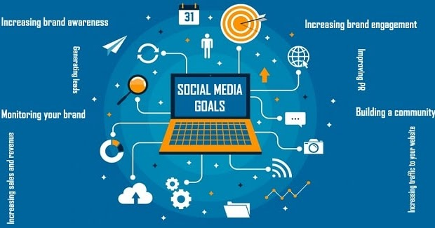 Tips To Build A Strong Brand With Social Media