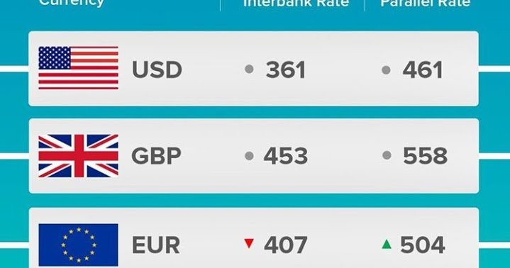Naira Exchange Rates Today