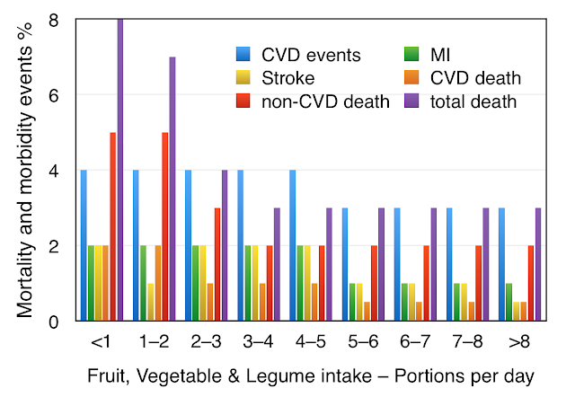 Life expectancy, heart disease, and consumption of fruit, vegetables and legumes