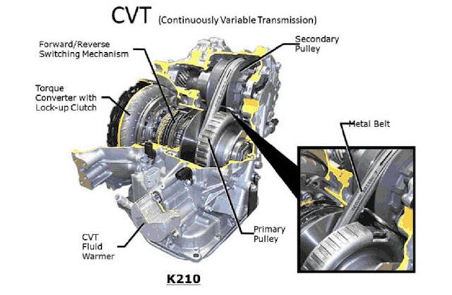 gambar transmisi tipe CVT