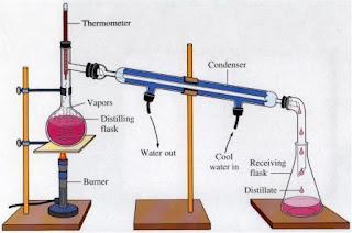 Pengertian dan Jenis-Jenis Distilasi