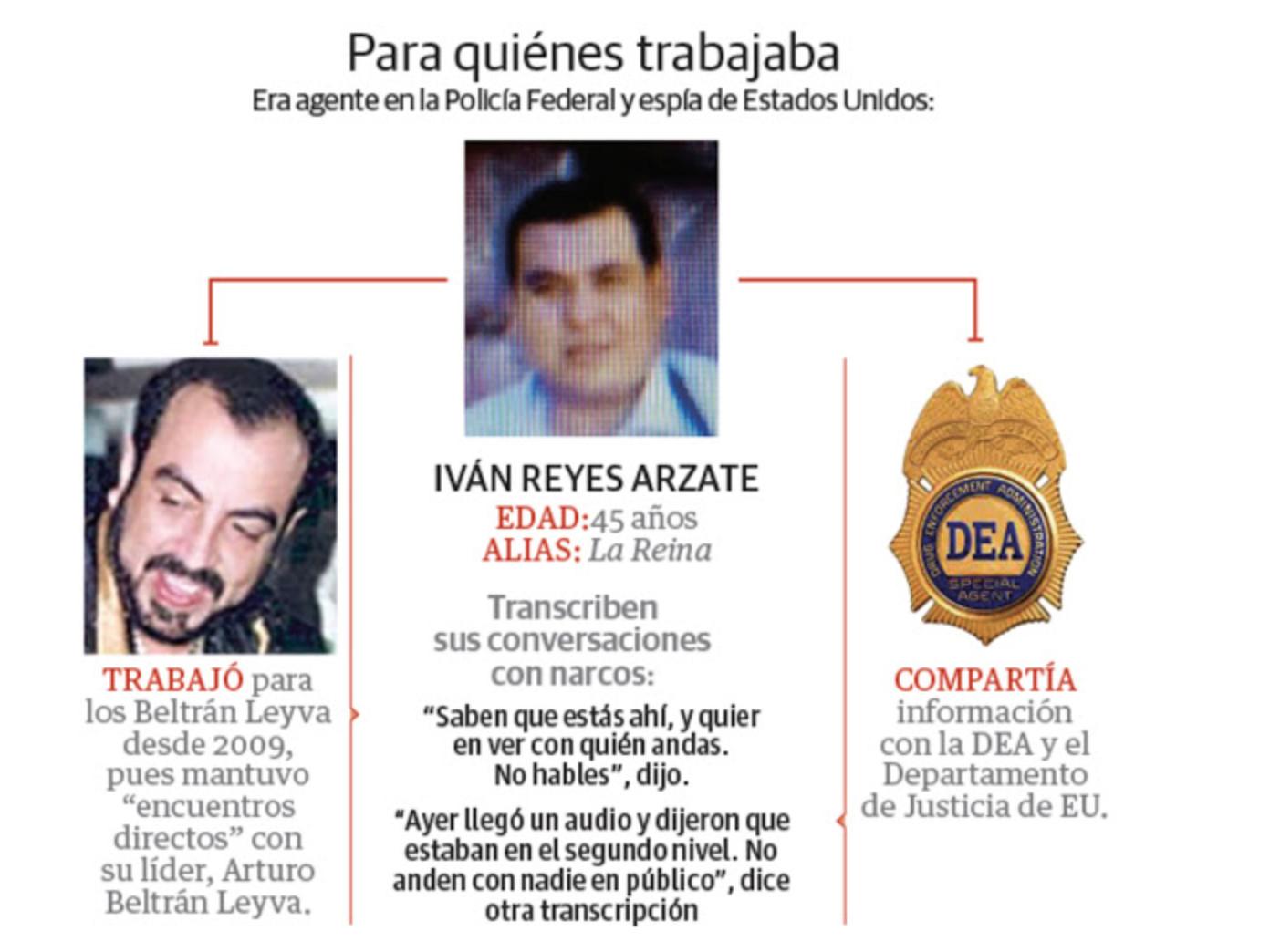 Iván Reyes Arzate