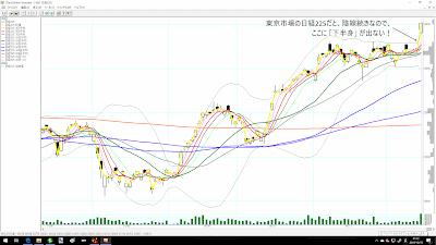 東京市場の日経平均株価のチャート(2019/12/14時点)