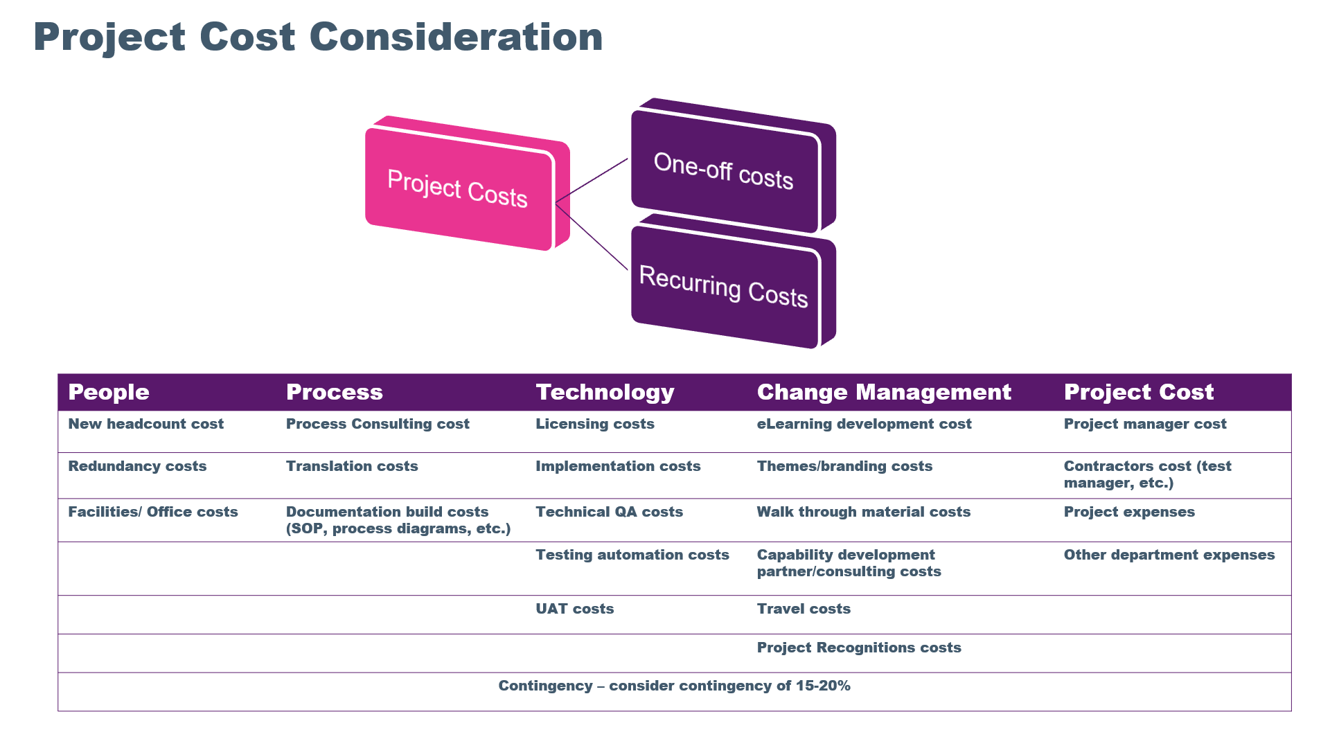 HR Project Cost considerations
