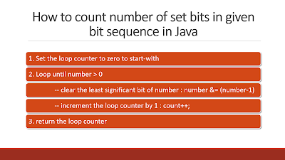 How to count number of set bits in a binary number java