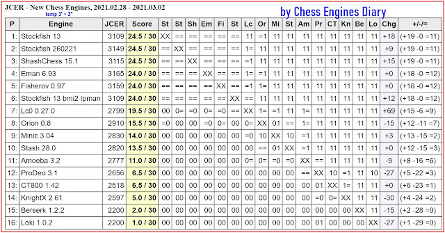 Chess Engines Diary - Tournaments 2021 - Page 3 2021.03.01.JCERNewEngines