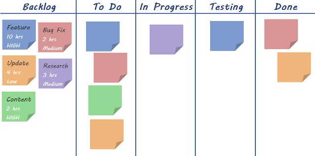 Bootstrap Business  Understanding The Benefits Of Kanban