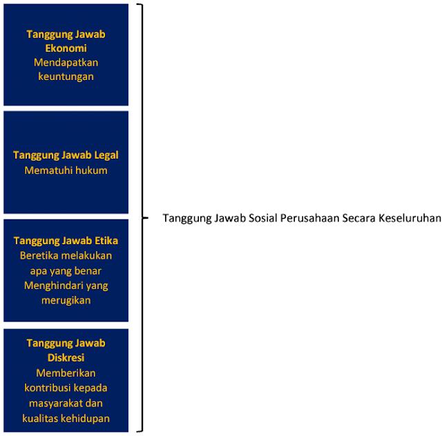 Kriteria Kinerja Sosial Perusahaan