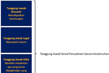 4 Kriteria Tanggung Jawab Sosial Perusahaan