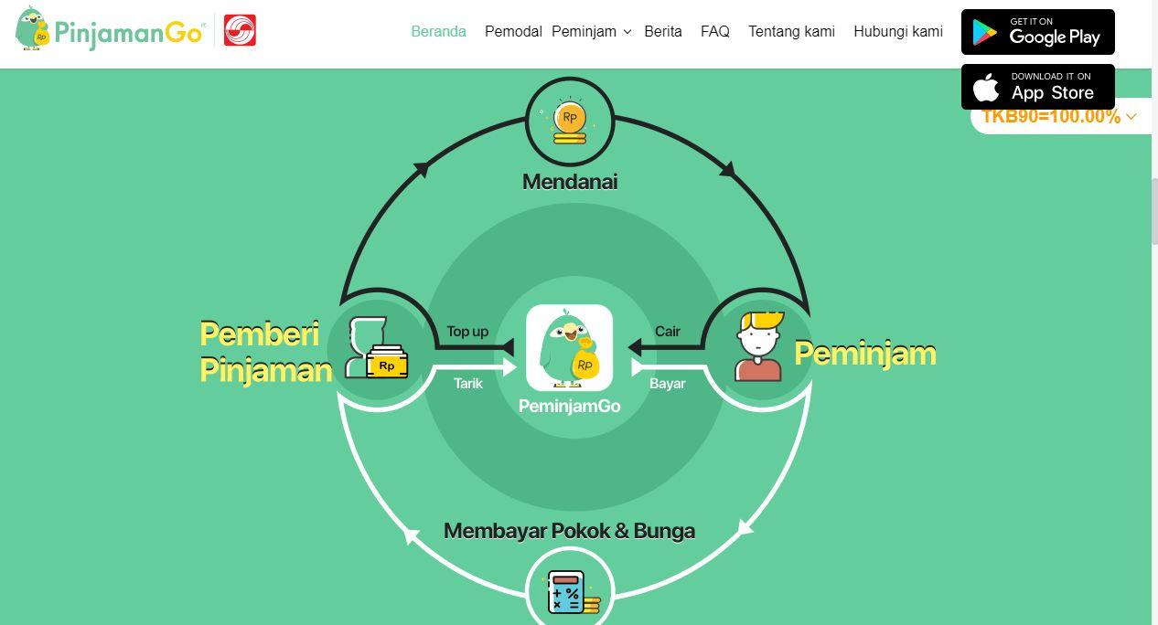 aplikasi peminjaman uang terpercaya