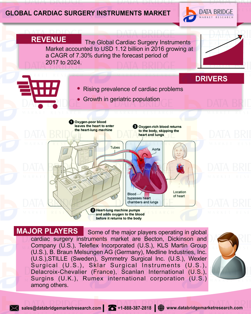 Cardiac Surgery Instruments Market to Reach at a CAGR of 7 3