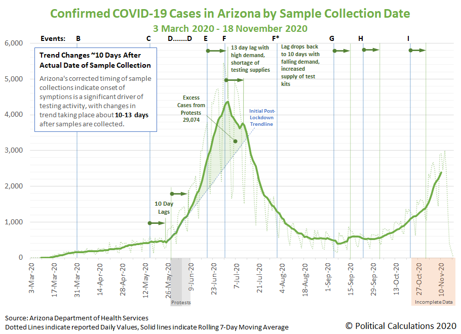 Daily COVID-19 Confirmed Cases by Sample Collection Date in Arizona, 3 March 2020 - 18 November 2020