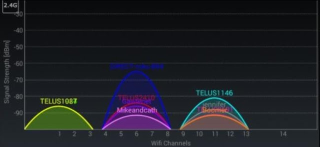 WiFi is overlapping the signal