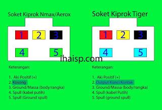 Perbedaan dan Persamaan Kiprok NMAX dan Tiger