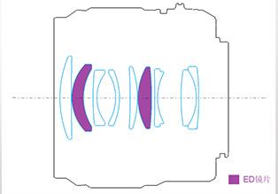 Оптическая схема объектива Yongnuo YN 42.5mm f/1.7M II