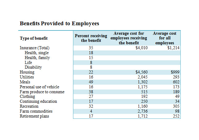 template employee benefits package