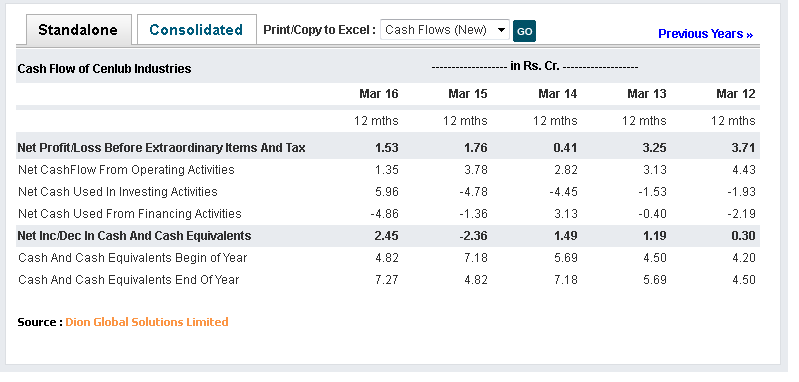 Indian Stocks Cenlub Industries Hidden Gem