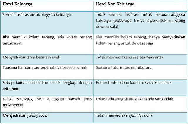Perbandingan Hotel Keluarga dan Non Keluarga Makassar