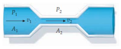 aplikasi persamaan Bernoulli pada pipa venturi