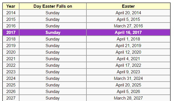 Easter 2019 Date