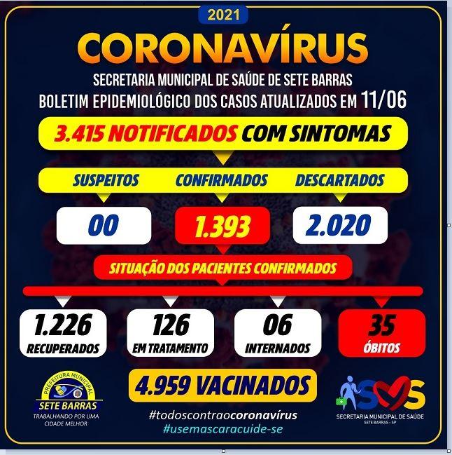 Sete Barras confirma novo óbito e soma 35 mortes por Coronavirus - Covid-19