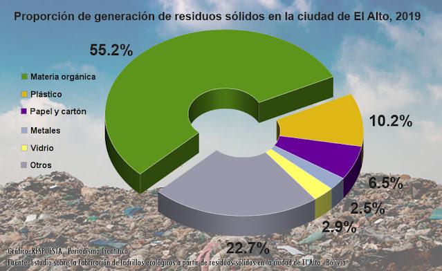 Proporción residuos sólidos en la ciudad de El Alto