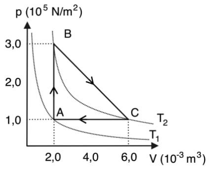 Uma máquina térmica utiliza um mol de gás ideal diatômico para realizar ciclo ABCA. O ponto A está sobre a isotérmica T1, e os pontos B e C estão sobre a isotérmica T2, como mostra a figura ao lado.