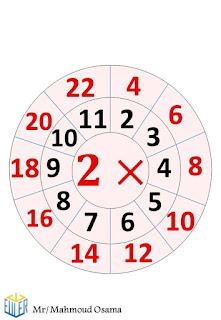 جدول الضرب بشكل مميز جدا يسهل الحفظ علي الطلاب في المرحلة الابتدائية  1