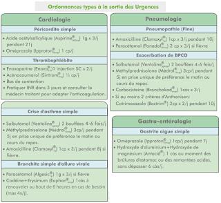 Ordonnances types à la sortie des Urgences.pdf